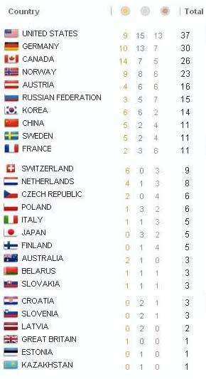 国別メダル