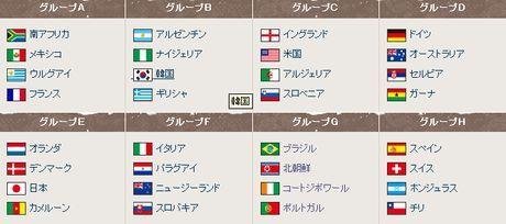 ワールドカップ2010グループ
